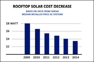 solar chart small